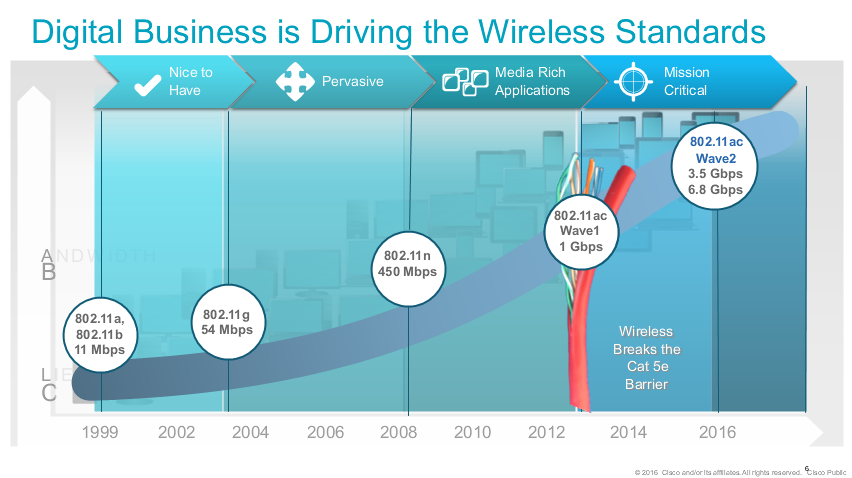 Digital Business is Driving the Wireless Standards