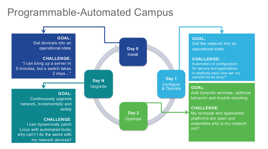 Programmable Automated Campus - Challenges
