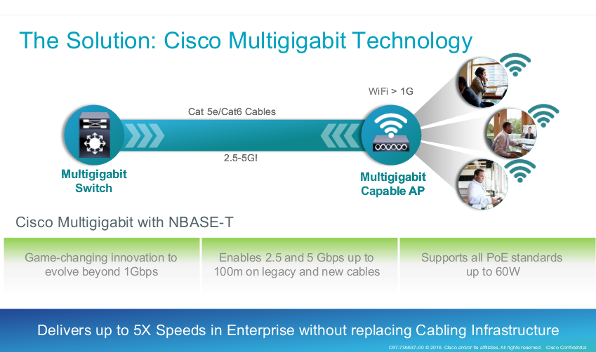 The Solution - Cisco Multigigabit Technology