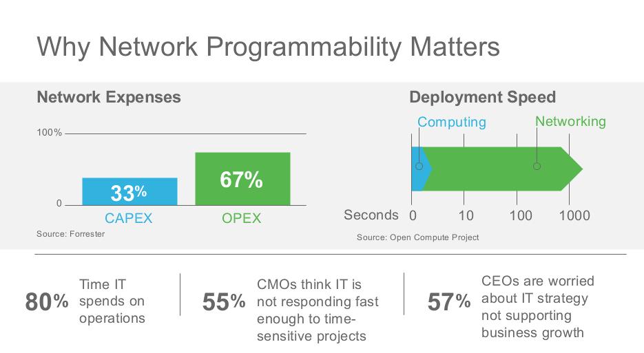 Why Network Programmability Matters